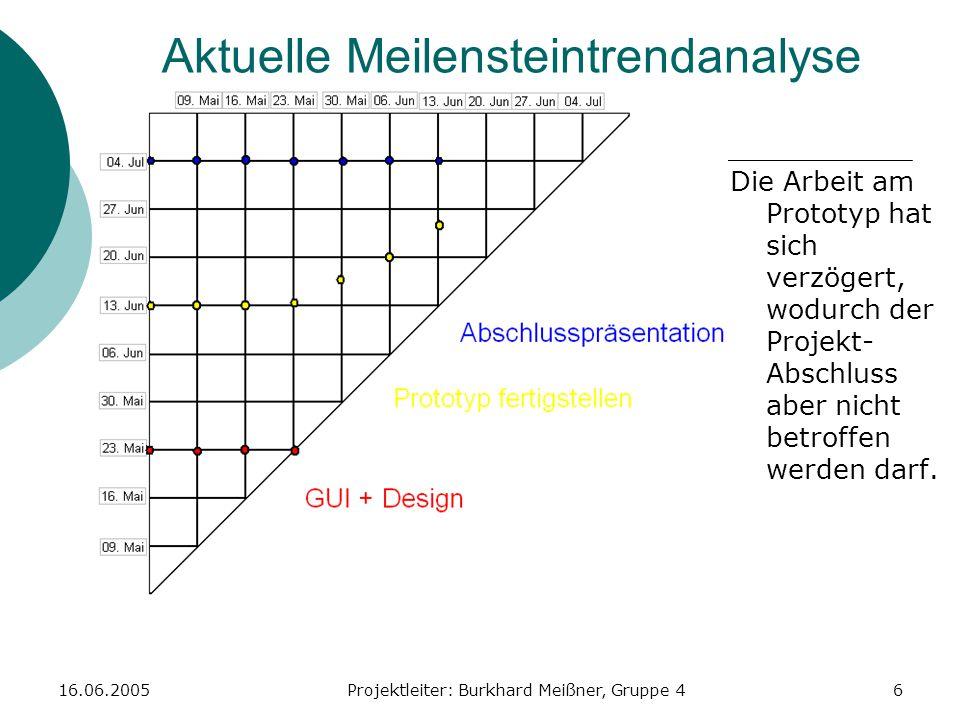 16.06.2005Projektleiter: Burkhard Meißner, Gruppe 46 Aktuelle Meilensteintrendanalyse Die Arbeit am Prototyp hat sich verzögert, wodurch der Projekt-