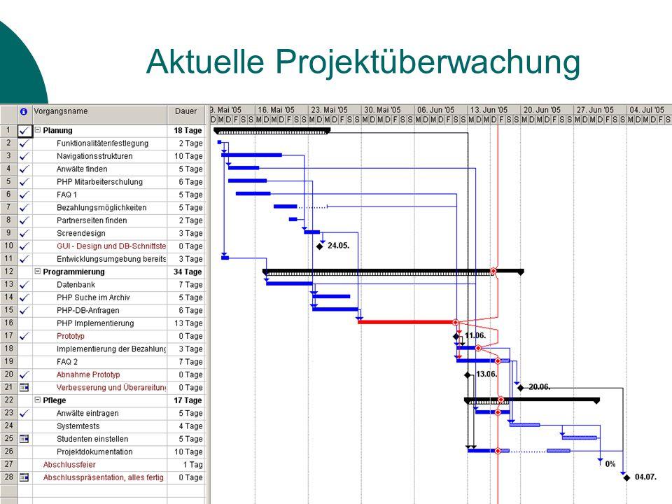 16.06.2005Projektleiter: Burkhard Meißner, Gruppe 48 Projekterfahrungen  Projektdurchführung mit MS-Projekt Wie schon oft erwähnt ist MS-Projekt wohl eher für größere Projekte gedacht, da sich sonst der Aufwand nicht lohnt Nach einer Einarbeitungsphase ist MS-Projekt doch recht gut zu bedienen  Projektarbeit Je länger man im Team zusammen arbeitet, desto besser funktioniert die Kommunikation untereinander Es ist wichtig die Arbeit in übersichtliche Pakete zu unterteilen, da sonst eine Abschätzung des aktuellen Projektstatus schwierig ist