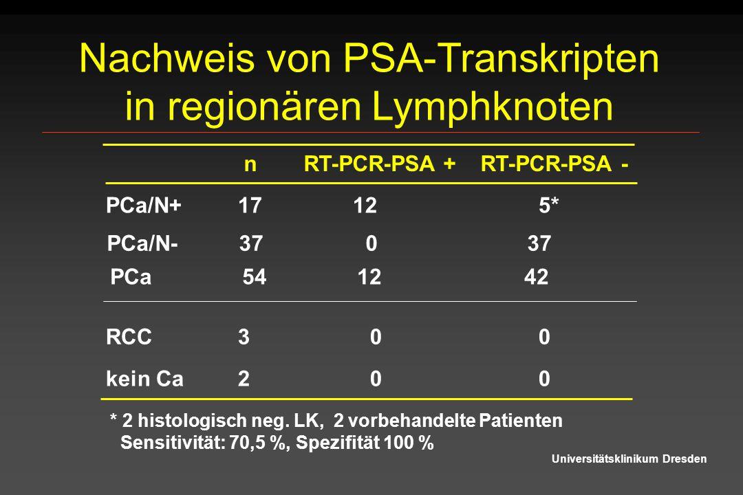 Nachweis von PSA-Transkripten in regionären Lymphknoten Universitätsklinikum Dresden nRT-PCR-PSA + RT-PCR-PSA - * 2 histologisch neg. LK, 2 vorbehande