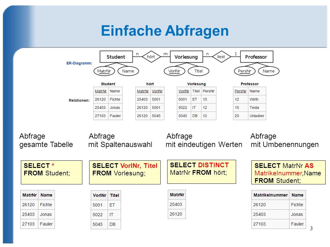 4 Abfragen mit Auswahl SELECT … FROM … WHERE Abfrage Abfrage Abfrage mit Filter mit Sortierung mit verknüpften Tabellen SELECT VorlNr, Titel FROM Vorlesung WHERE Titel = ET ; SELECT * FROM Student ORDER BY Name DESC; SELECT Vorlesung.Titel, Professor.Name FROM Professor, Vorlesung WHERE Vorlesung.PersNr = Professor.PersNr;