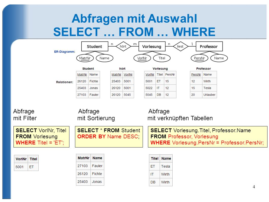 Weitere Abfragen mit Auswahl SELECT … FROM … WHERE  Vergleichsoperatoren =,, =, !=  SELECT Name FROM City WHERE Population > 100000;  Matching [NOT] LIKE %  SELECT Name FROM Country WHERE Name LIKE Fr% ;  Zwischen [NOT] BETWEEN  SELECT Name FROM City WHERE Latitude BETWEEN ­-5 AND 5;  Enthalten [NOT] IN  SELECT Name FROM City WHERE NOT in ( Lahr , Offenburg , Ulm );  Logische Operatoren: AND, OR, NOT  SELECT Name FROM City WHERE (Country = de ) OR (Country = fr AND Population > 400000);  Aufsteigend/Absteigend sortieren  SELECT * FROM Customers ORDER BY Country ASC, Name DESC;  Datensätze begrenzen LIMIT  SELECT * FROM City LIMIT 5;