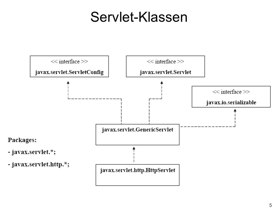 5 Servlet-Klassen