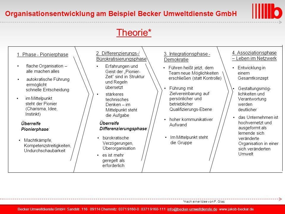 Becker Umweltdienste GmbH.Sandstr. 116. 09114 Chemnitz.