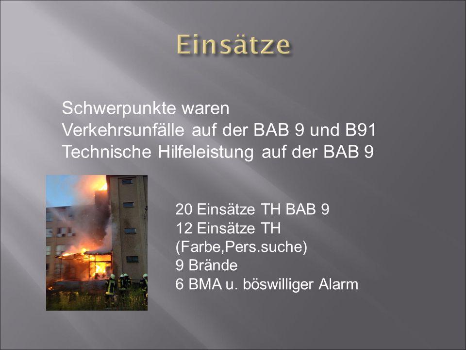 Schwerpunkte waren Verkehrsunfälle auf der BAB 9 und B91 Technische Hilfeleistung auf der BAB 9 20 Einsätze TH BAB 9 12 Einsätze TH (Farbe,Pers.suche) 9 Brände 6 BMA u.