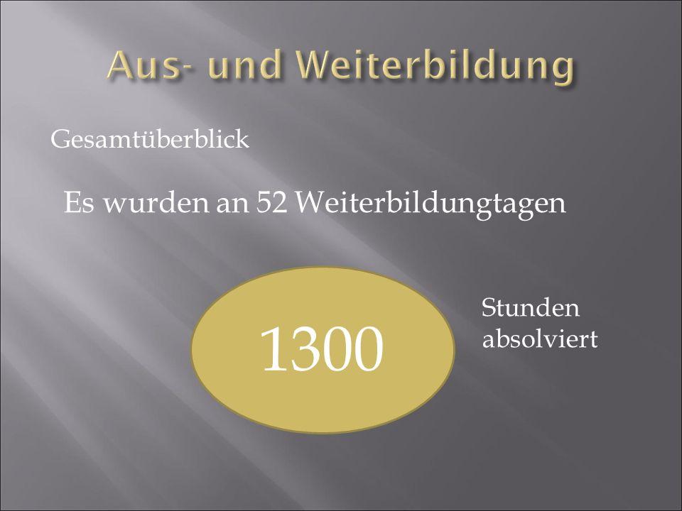 Gesamteinsatzstunden durch alle Kameradinnen und Kameraden bei allen Einsätzen 448 Stunden = 18 Tage und 16 Stunden !!!