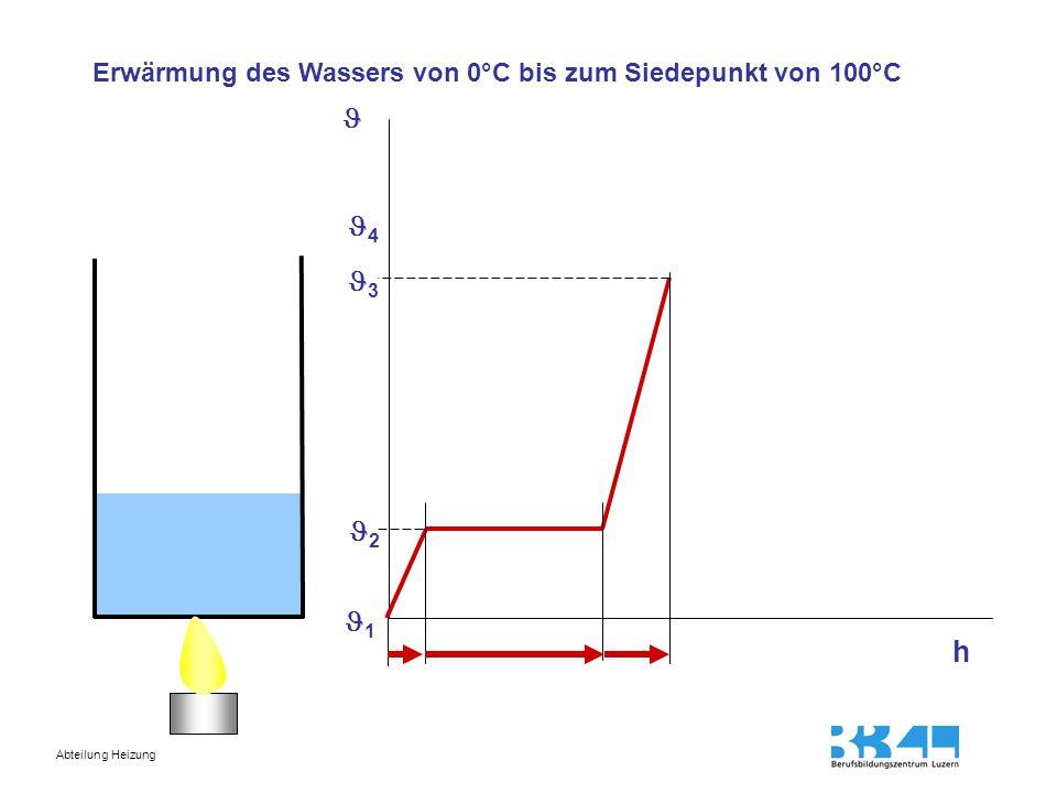 Abteilung Heizung 2 1 3 4 Umwandlung von Wasser 100°C in Nassdampf 100°C (gesättigter Dampf) h