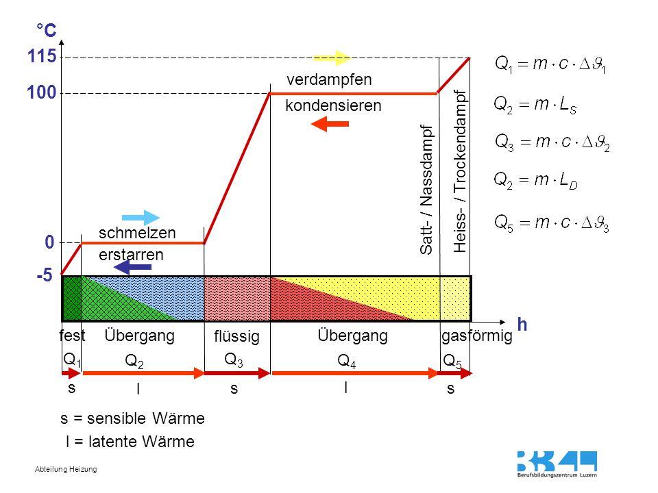 Abteilung Heizung °C h schmelzen verdampfen erstarren kondensieren festÜbergang flüssig Überganggasförmig Q1Q1 Q2Q2 Q3Q3 Q4Q4 Q5Q5 100 0 -5 115 Satt-