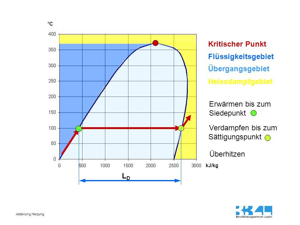 Abteilung Heizung Erwärmen Überhitzen Verdampfen Sättigungspunkt Druck erhöhen (Kondensation) Druck senken (Verdampfung)
