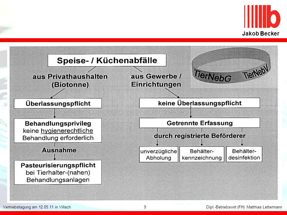 113 Jakob Becker Dipl.-Betriebswirt (FH) Matthias LettermannVertriebstagung am 12.05.11 in Villach9