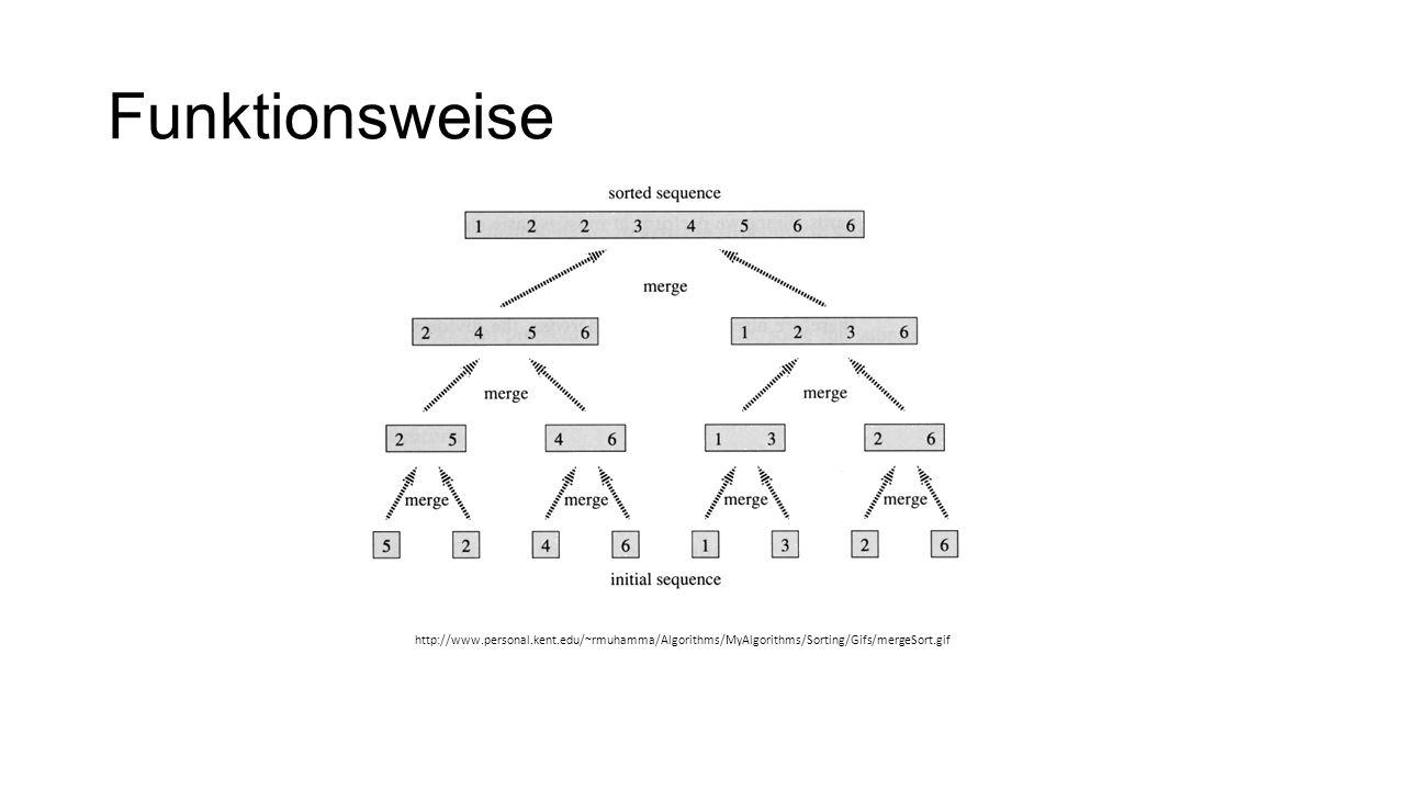Funktionsweise http://www.personal.kent.edu/~rmuhamma/Algorithms/MyAlgorithms/Sorting/Gifs/mergeSort.gif