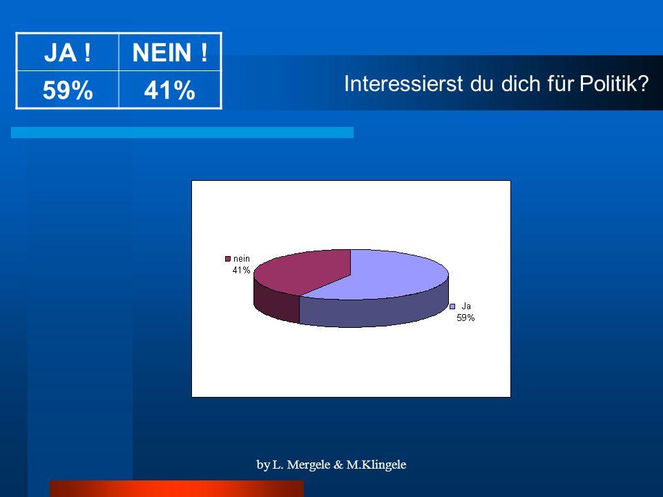 by L. Mergele & M.Klingele Interessierst du dich für Politik JA !NEIN ! 59%41%