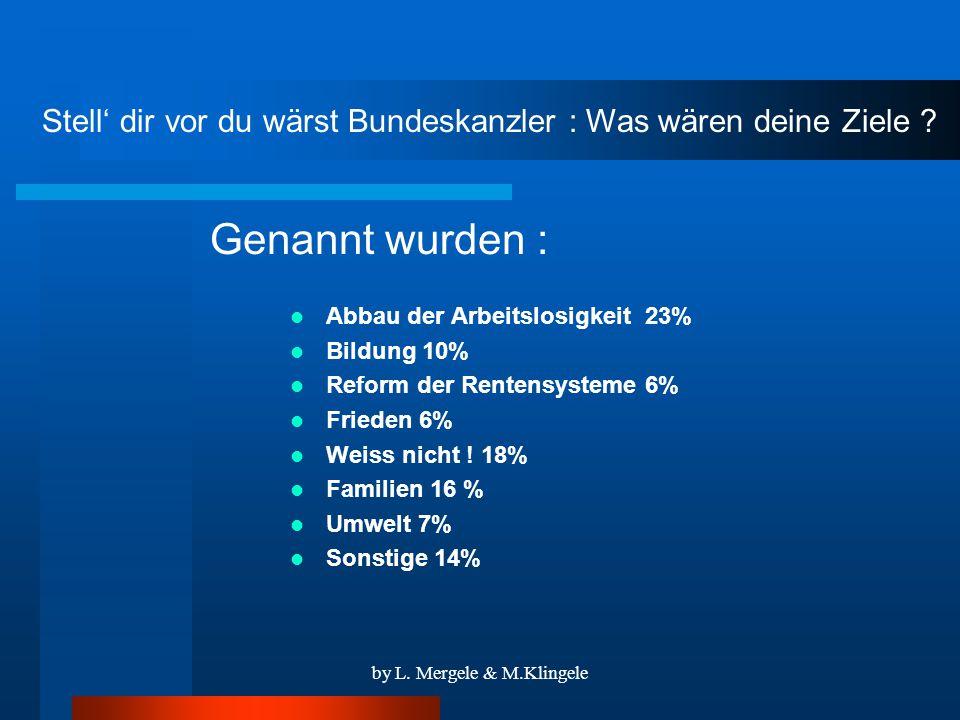 by L. Mergele & M.Klingele Bist du für die EU-Osterweiterung? JA !NEIN ! 76%24%
