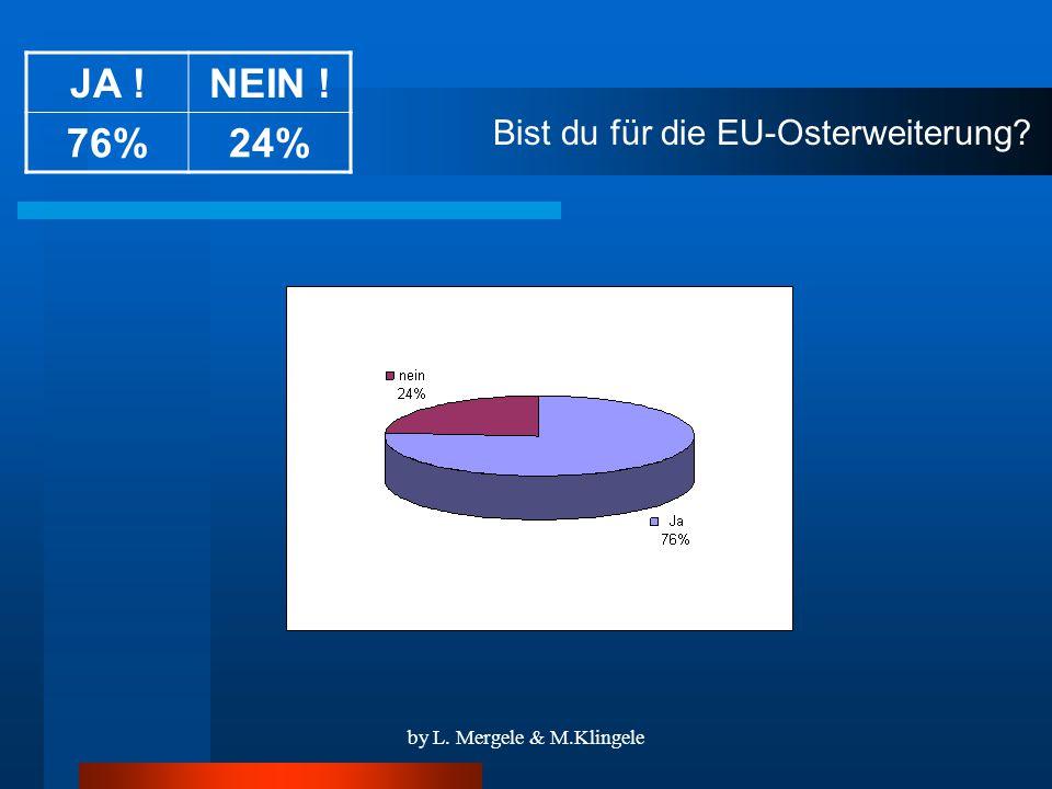 by L. Mergele & M.Klingele Bist du für die EU-Osterweiterung JA !NEIN ! 76%24%