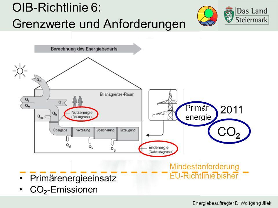 Energiebeauftragter DI Wolfgang Jilek OIB-Richtlinie 6: Grenzwerte und Anforderungen Primärenergieeinsatz CO 2 -Emissionen Mindestanforderung EU-Richt