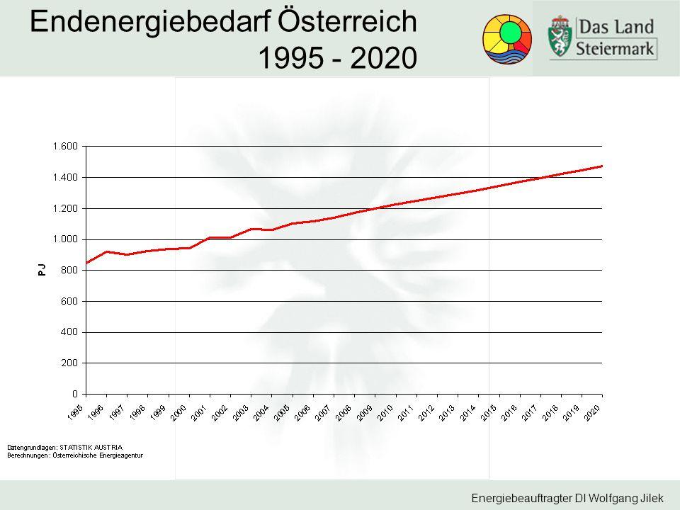 Energiebeauftragter DI Wolfgang Jilek Endenergiebedarf Österreich 1995 - 2020