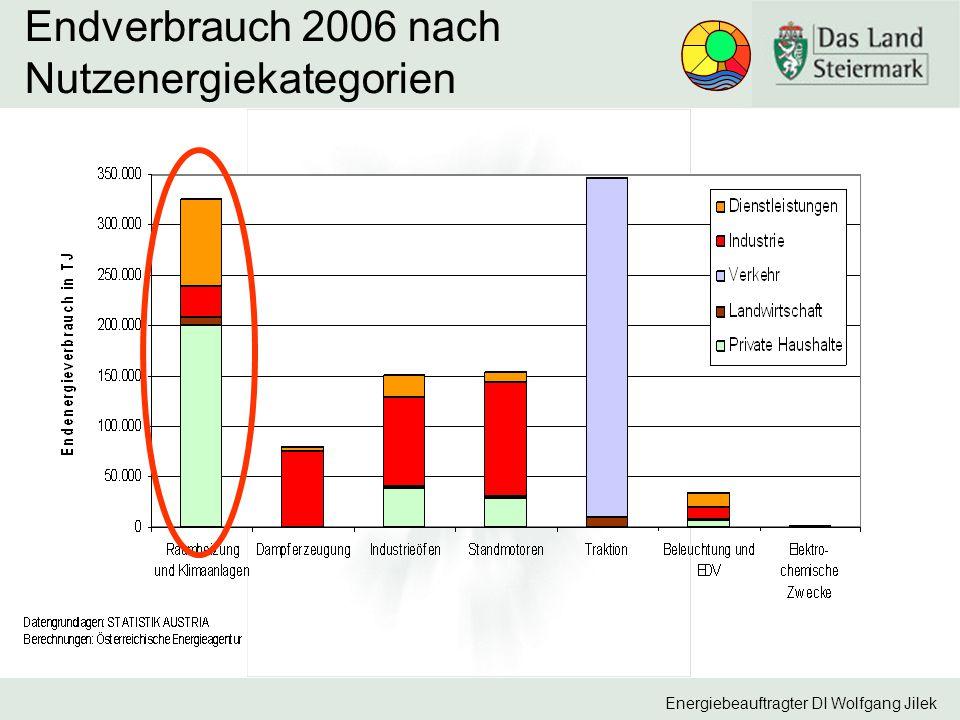 Energiebeauftragter DI Wolfgang Jilek Endverbrauch 2006 nach Nutzenergiekategorien