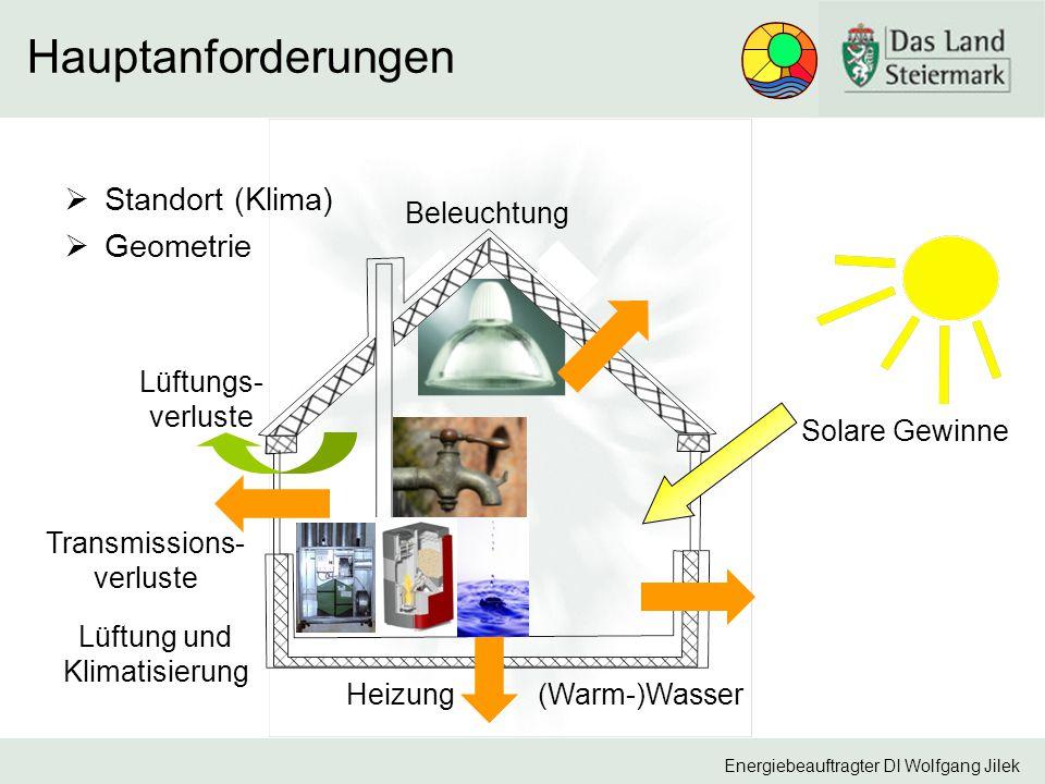 Energiebeauftragter DI Wolfgang Jilek Hauptanforderungen Transmissions- verluste Lüftungs- verluste Solare Gewinne Heizung Lüftung und Klimatisierung