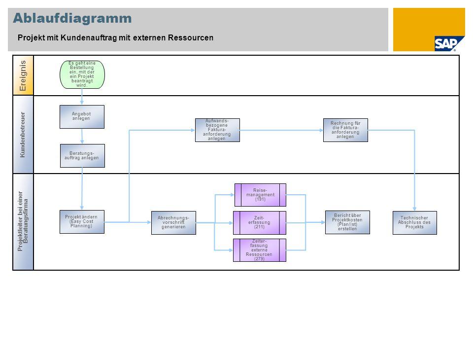 Ablaufdiagramm Projekt mit Kundenauftrag mit externen Ressourcen Projektleiter bei einer Beratungsfirma Ereignis Es geht eine Bestellung ein, mit der