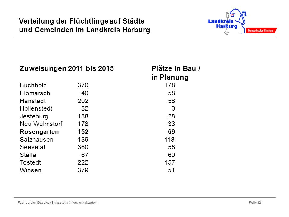 Fachbereich Soziales / Stabsstelle Öffentlichkeitsarbeit Folie 12 Zuweisungen 2011 bis 2015 Plätze in Bau / in Planung Buchholz370178 Elbmarsch 40 58