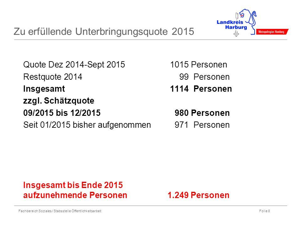 Fachbereich Soziales / Stabsstelle Öffentlichkeitsarbeit Folie 8 Zu erfüllende Unterbringungsquote 2015 Quote Dez 2014-Sept 20151015 Personen Restquot