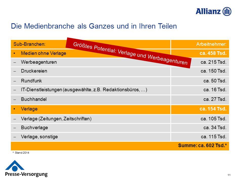 11 Sub-Branchen:Arbeitnehmer: Medien ohne Verlageca. 458 Tsd.  Werbeagenturen ca. 215 Tsd.  Druckereien ca. 150 Tsd.  Rundfunk ca. 50 Tsd.  IT-Die