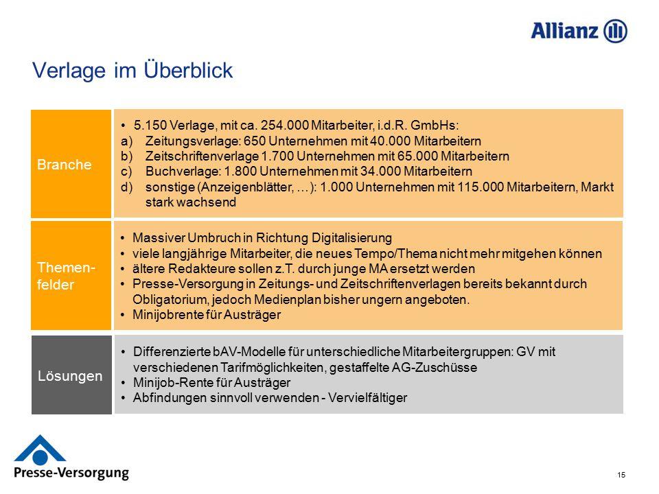 15 Verlage im Überblick 5.150 Verlage, mit ca. 254.000 Mitarbeiter, i.d.R. GmbHs: a)Zeitungsverlage: 650 Unternehmen mit 40.000 Mitarbeitern b)Zeitsch