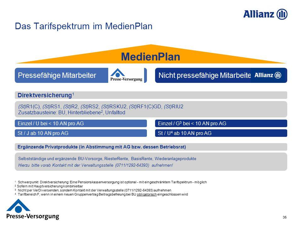 35 1 Schwerpunkt Direktversicherung: Eine Pensionskassenversorgung ist optional - mit eingeschränktem Tarifspektrum - möglich 2 Sofern mit Hauptversic
