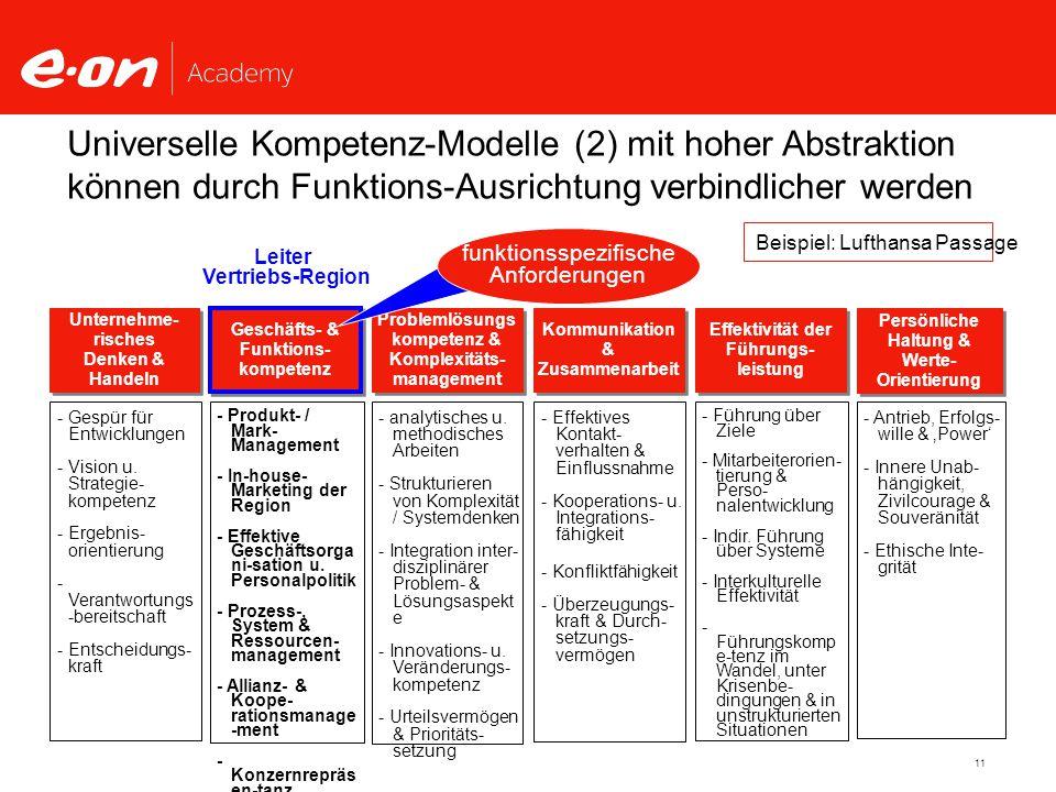11 Unternehme- risches Denken & Handeln Unternehme- risches Denken & Handeln Geschäfts- & Funktions- kompetenz Geschäfts- & Funktions- kompetenz Problemlösungs kompetenz & Komplexitäts- management Problemlösungs kompetenz & Komplexitäts- management Kommunikation & Zusammenarbeit Kommunikation & Zusammenarbeit Effektivität der Führungs- leistung Effektivität der Führungs- leistung Persönliche Haltung & Werte- Orientierung - Gespür für Entwicklungen - Vision u.