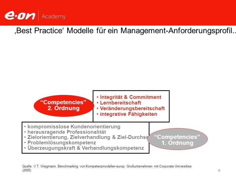 13 Integrität & Commitment Lernbereitschaft Veränderungsbereitschaft integrative Fähigkeiten 'Best Practice' Modelle für ein Management-Anforderungsprofil...