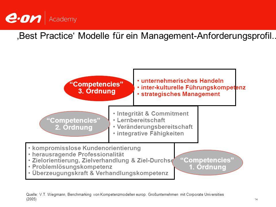 14 Integrität & Commitment Lernbereitschaft Veränderungsbereitschaft integrative Fähigkeiten unternehmerisches Handeln inter-kulturelle Führungskompetenz strategisches Management 'Best Practice' Modelle für ein Management-Anforderungsprofil...