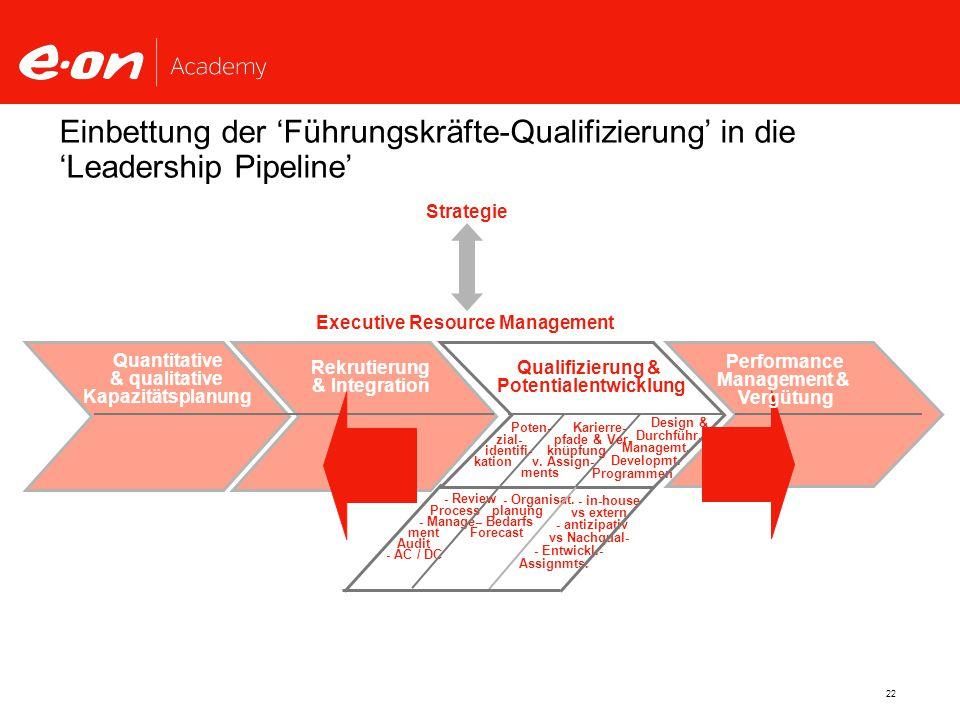 22 Einbettung der 'Führungskräfte-Qualifizierung' in die 'Leadership Pipeline' - Review Process - Manage- ment Audit - AC / DC - in-house vs extern - antizipativ vs Nachqual- - Entwickl.- Assignmts.