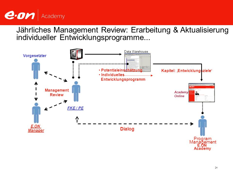 24 Dialog Program Management E.ON Academy Jährliches Management Review: Erarbeitung & Aktualisierung individueller Entwicklungsprogramme...