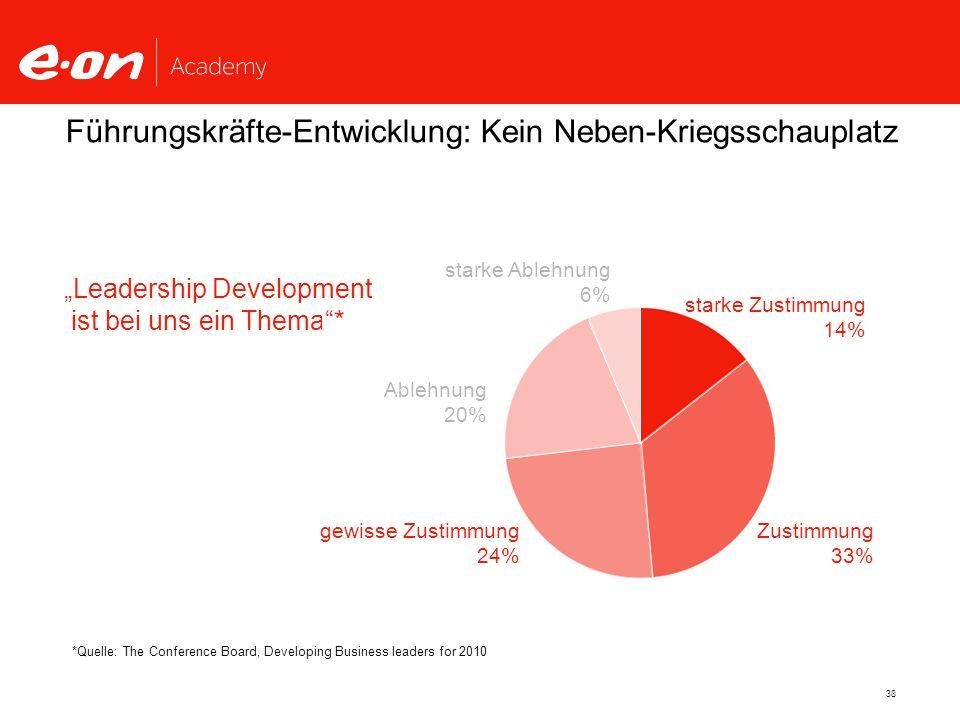 """38 """"Leadership Development ist bei uns ein Thema * *Quelle: The Conference Board, Developing Business leaders for 2010 starke Zustimmung 14% Zustimmung 33% gewisse Zustimmung 24% Ablehnung 20% starke Ablehnung 6% Führungskräfte-Entwicklung: Kein Neben-Kriegsschauplatz"""