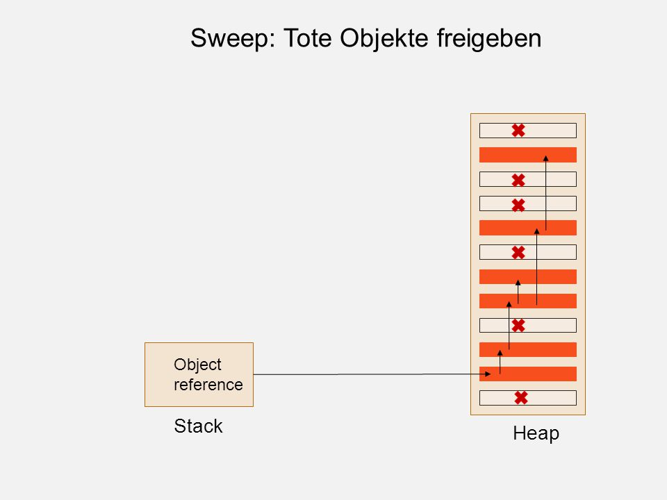 Object reference Stack Heap Sweep: Tote Objekte freigeben