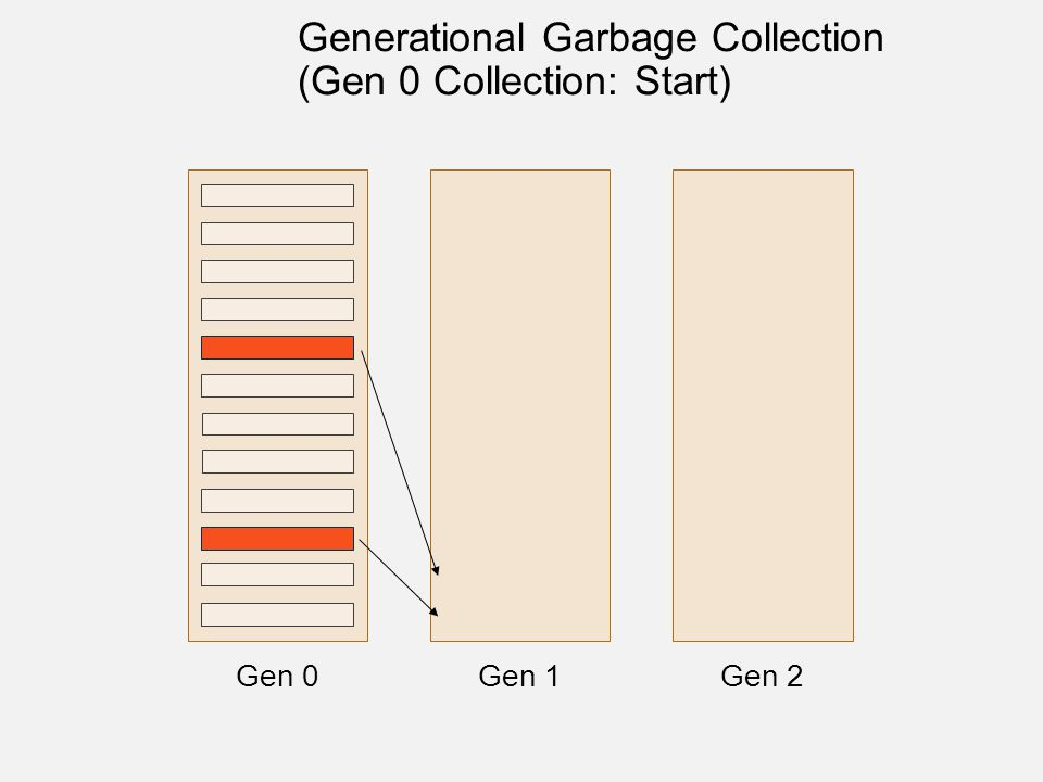 Gen 0Gen 1Gen 2 Generational Garbage Collection (Gen 0 Collection: Start)