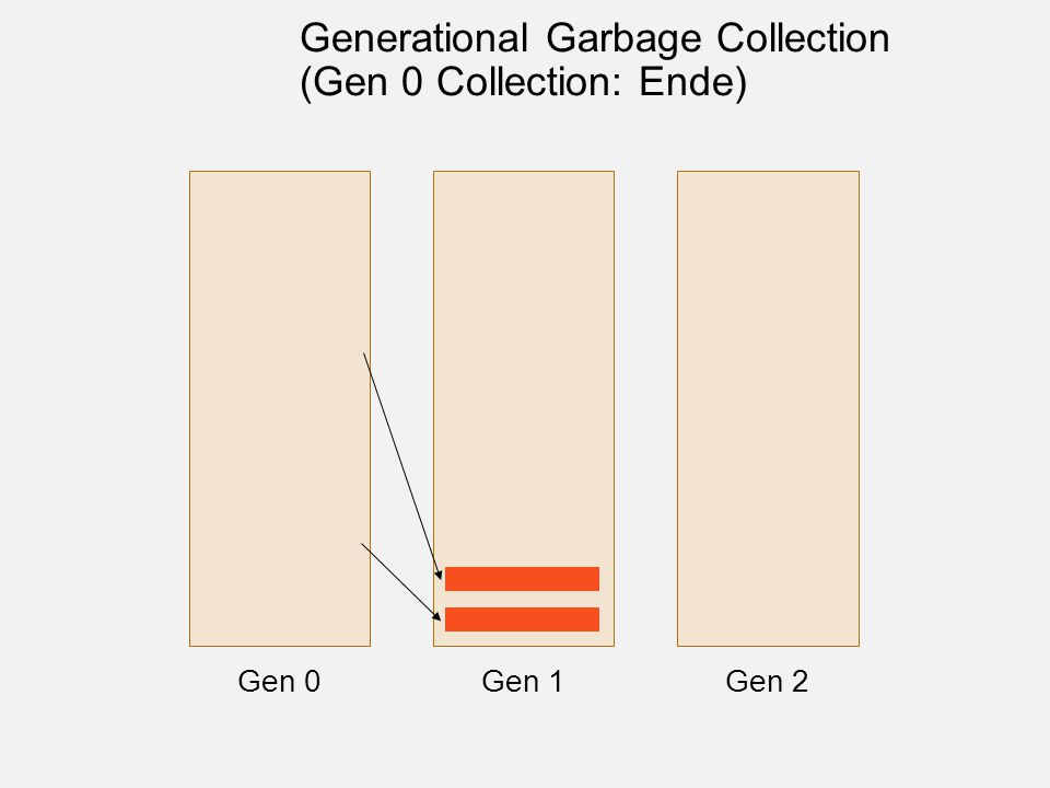 Gen 0Gen 1Gen 2 Generational Garbage Collection (Gen 0 Collection: Ende)