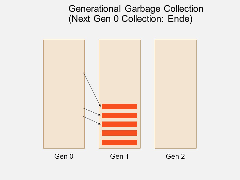 Gen 0Gen 1Gen 2 Generational Garbage Collection (Next Gen 0 Collection: Ende)