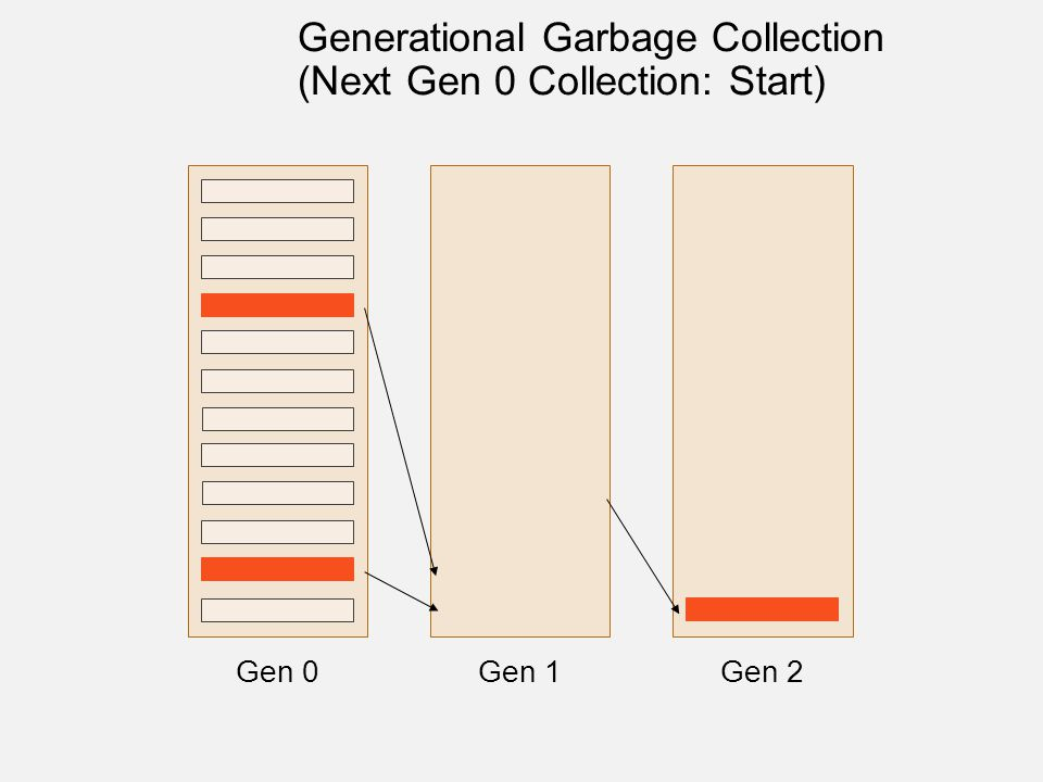 Gen 0Gen 1Gen 2 Generational Garbage Collection (Next Gen 0 Collection: Start)