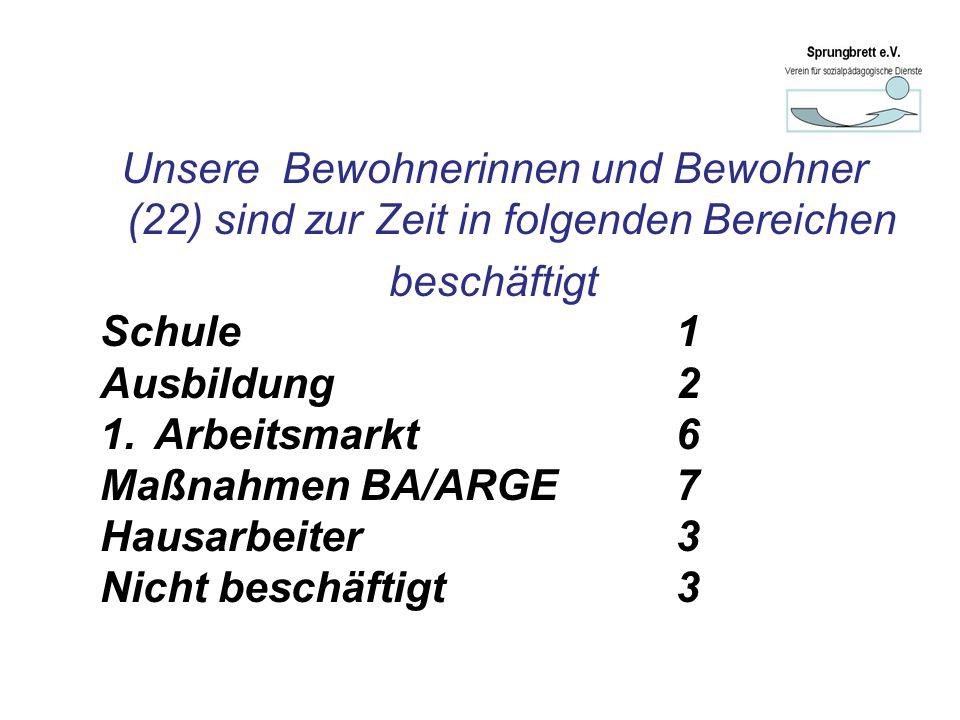 Unsere Bewohnerinnen und Bewohner (22) sind zur Zeit in folgenden Bereichen beschäftigt Schule 1 Ausbildung 2 1.Arbeitsmarkt 6 Maßnahmen BA/ARGE 7 Hausarbeiter3 Nicht beschäftigt3