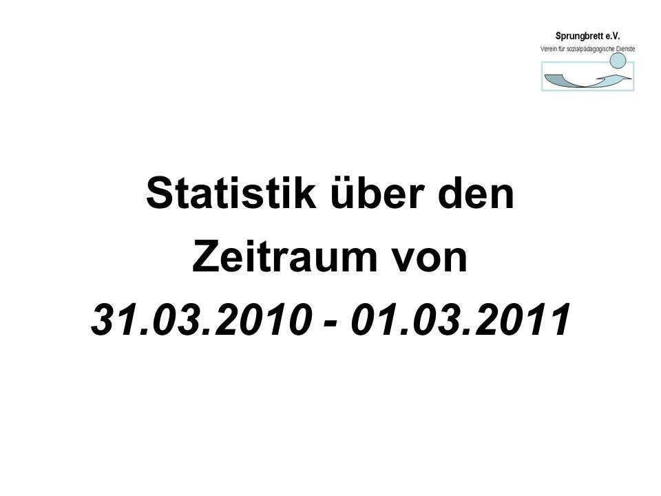 Statistik über den Zeitraum von 31.03.2010 - 01.03.2011