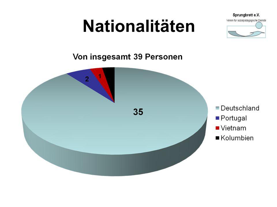 Nationalitäten 2