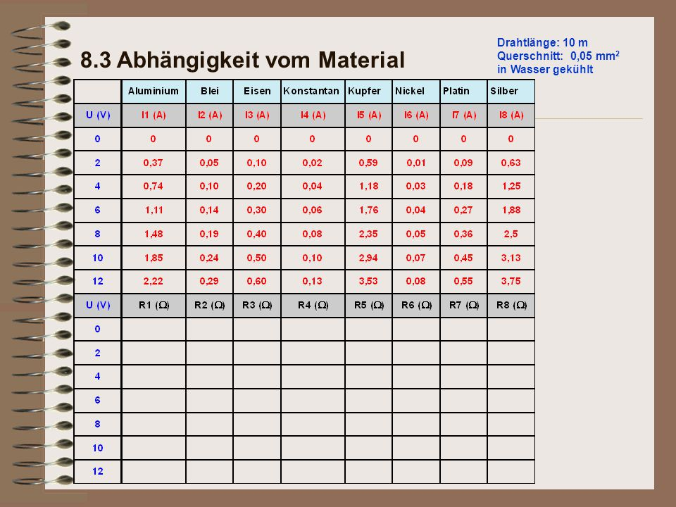 Drahtlänge: 10 m Querschnitt: 0,05 mm 2 in Wasser gekühlt