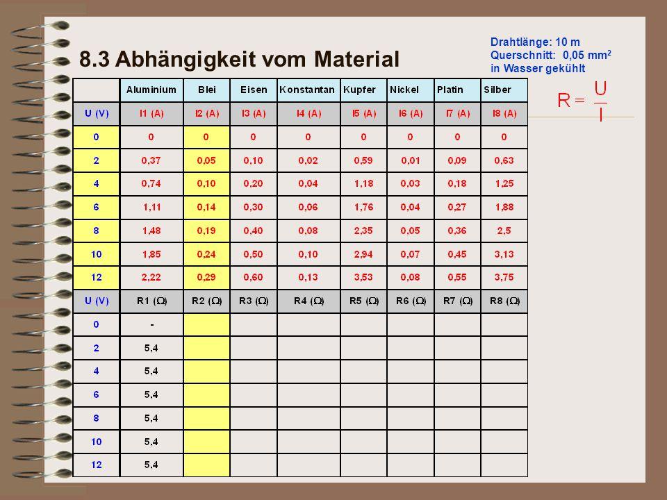 8.3 Abhängigkeit vom Material Drahtlänge: 10 m Querschnitt: 0,05 mm 2 in Wasser gekühlt