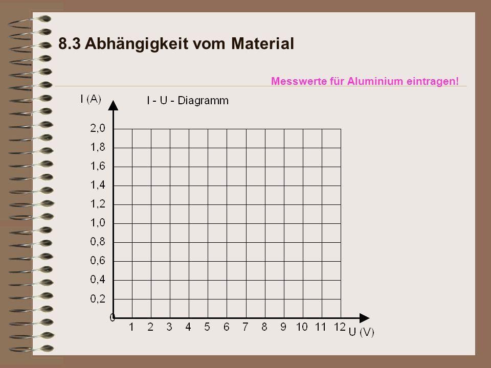 Messwerte für Aluminium eintragen! 8.3 Abhängigkeit vom Material