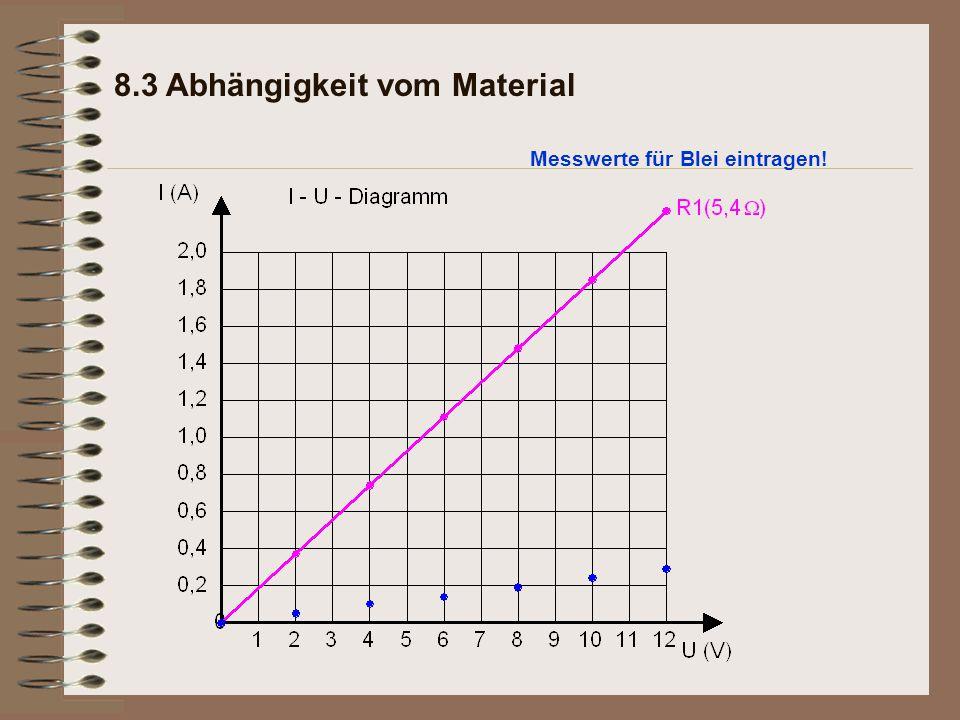 8.3 Abhängigkeit vom Material Messwerte für Blei eintragen!