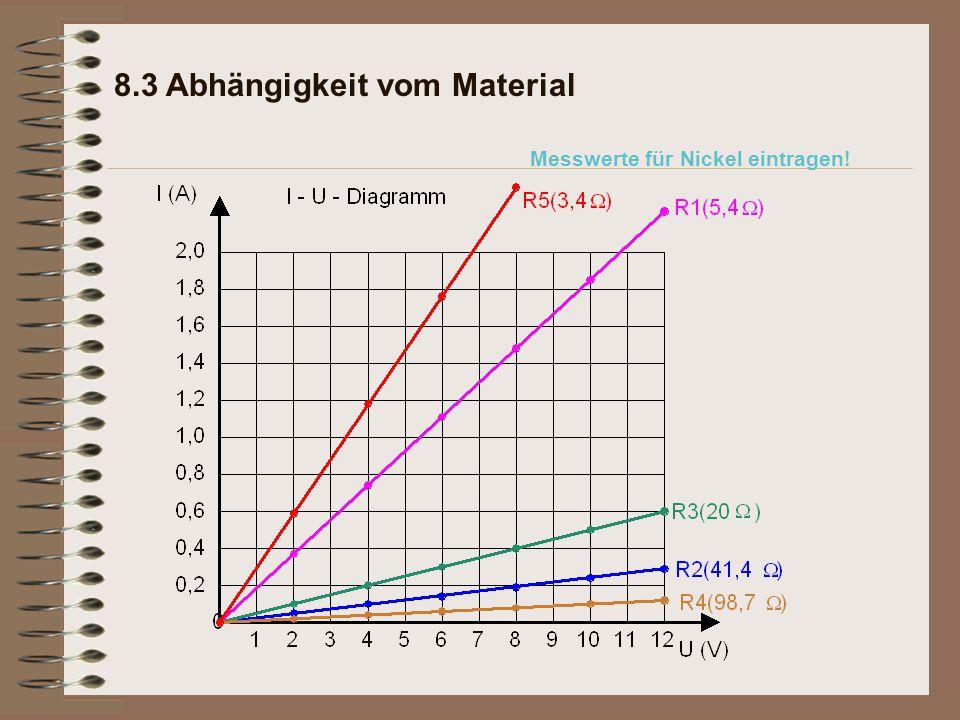 8.3 Abhängigkeit vom Material Messwerte für Nickel eintragen!