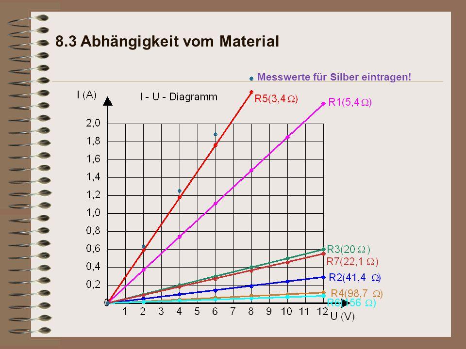 8.3 Abhängigkeit vom Material Messwerte für Silber eintragen!