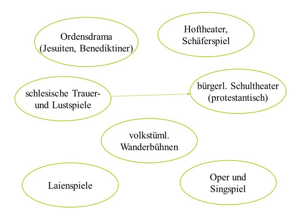 schlesische Trauer- und Lustspiele bürgerl. Schultheater (protestantisch) Oper und Singspiel Laienspiele volkstüml. Wanderbühnen Hoftheater, Schäfersp