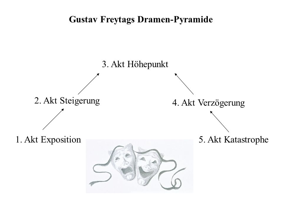 Gustav Freytags Dramen-Pyramide 3. Akt Höhepunkt 2. Akt Steigerung 4. Akt Verzögerung 1. Akt Exposition5. Akt Katastrophe