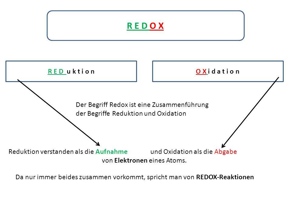 R E D O X R E D u k t i o nO X i d a t i o n Der Begriff Redox ist eine Zusammenführung der Begriffe Reduktion und Oxidation Reduktion verstanden als die Aufnahme und Oxidation als die Abgabe von Elektronen eines Atoms.